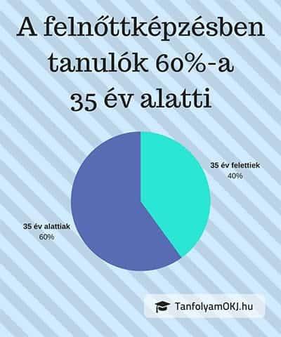 Felnőttképzés részvételi aránya