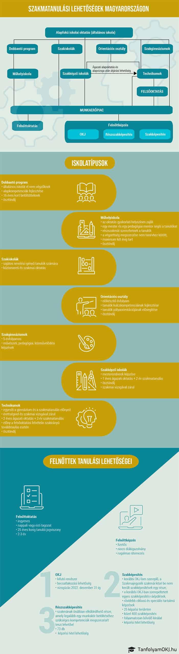 Szakmatanulási lehetőségek Magyarországon 2021