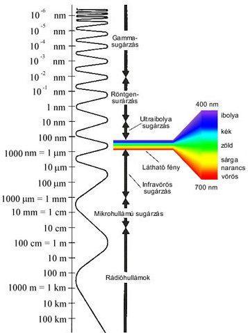 Jelentkezz Roncsolásmentes radiográfiai anyagvizsgáló tanfolyamunkra!