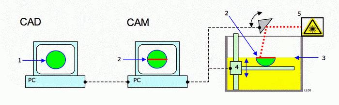 Ha egy olyan szakmát szeretnél kitanulni, amivel biztosan sok pénzt kereshetsz és elismerést szerezhetsz, akkor a CAD-CAM informatikus tanfolyam Neked való!